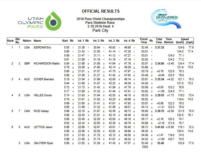 final results Para WCh Skeleton