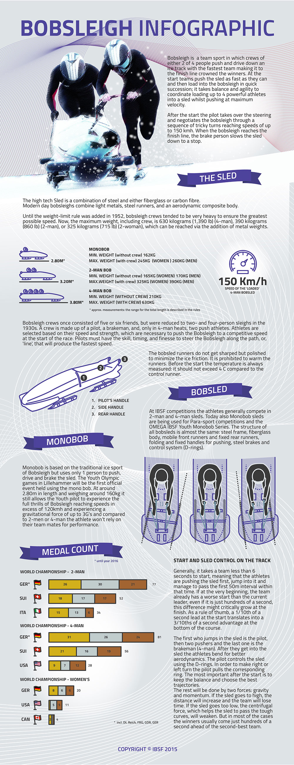 bobsleigh infographic
